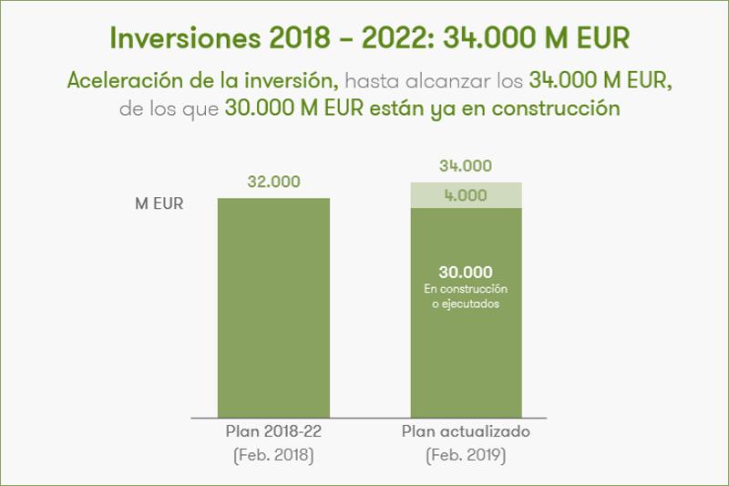 Gráfico inversiones del Plan Estratégico 2018-2030 de Iberdrola.