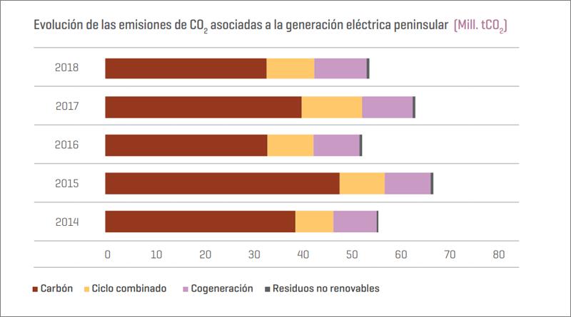 Según el informe, descienden las emisiones de CO2 derivadas de la generación eléctrica gracias a la mayor aportación de las energías renovables.