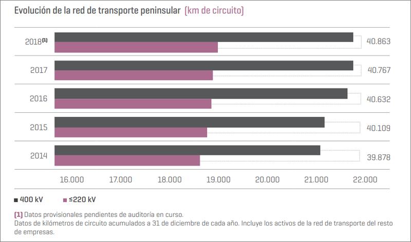 Gráfico con la evolución de la red de transporte peninsular