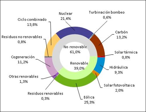 Gráfico que representa la estructura de generación de electricidad en enero de 2019.