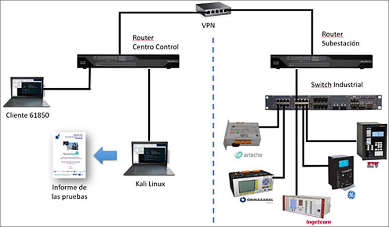 imagen arquitectura de securegrid