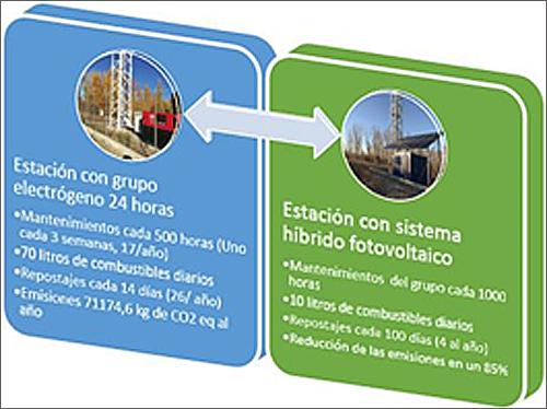 Figura 2. Diagrama comparativo del antes y el después de la instalación de un sistema híbrido.