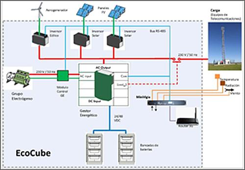 Figura 3. Esquema de funcionamiento del sistema híbrido.
