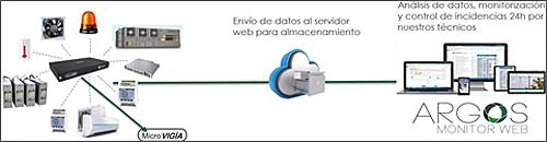 Figura 4. Esquema de funcionamiento del sistema de gestión y supervisión de infraestructuras.