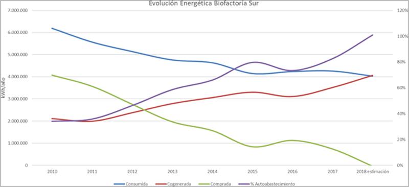 Figura 3. Evolución energética Biofactoría Sur.