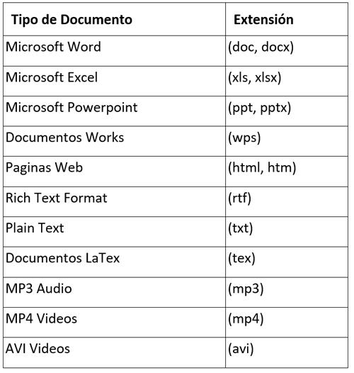 Tabla I. Operadores para la busqueda de los ficheros mas comunes.
