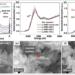Consiguen mejorar la síntesis de materiales para futuras baterías de iones de litio con alta capacidad y velocidad