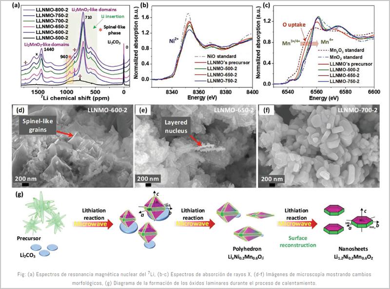 Las nuevas investigaciones podrían, en el futuro, permitir el desarrollo de baterías de iones de litio sin cobalto.
