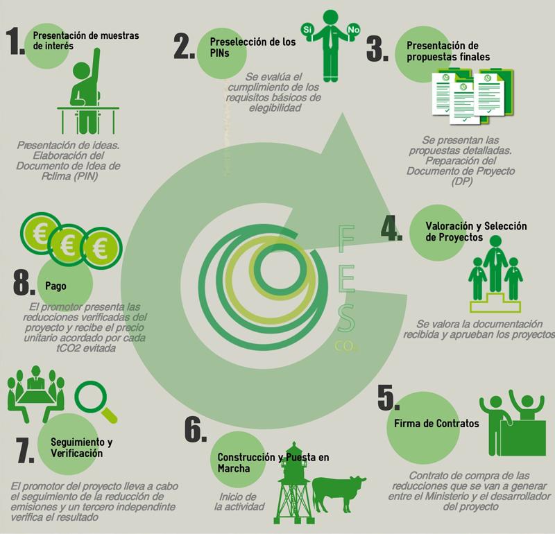 Convocatoria 2019 Proyectos Clima