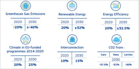 Claves de la Unión de la Energía para avanzar hacia la transición energética en Europa