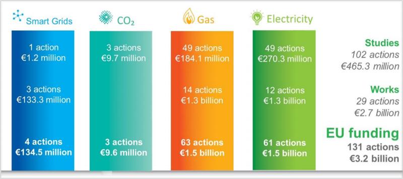 Gráfico del cuarto informe sobre el Estado de la Unión de la Energía