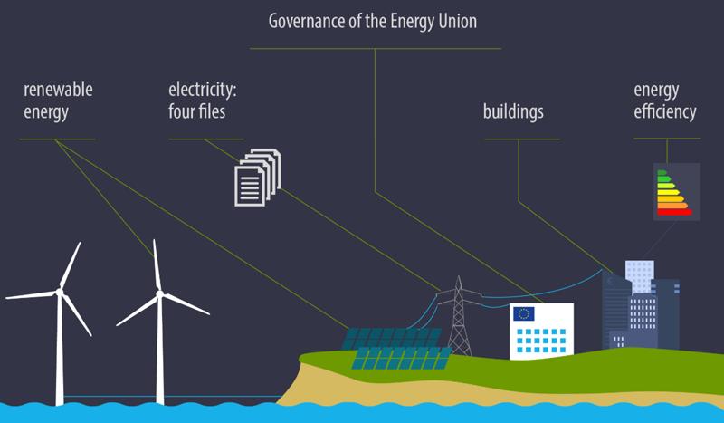 Unión de la Energía