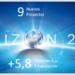 Circe consigue en lo que va de año nueve proyectos H2020 para avanzar en tecnologías innovadoras en energía