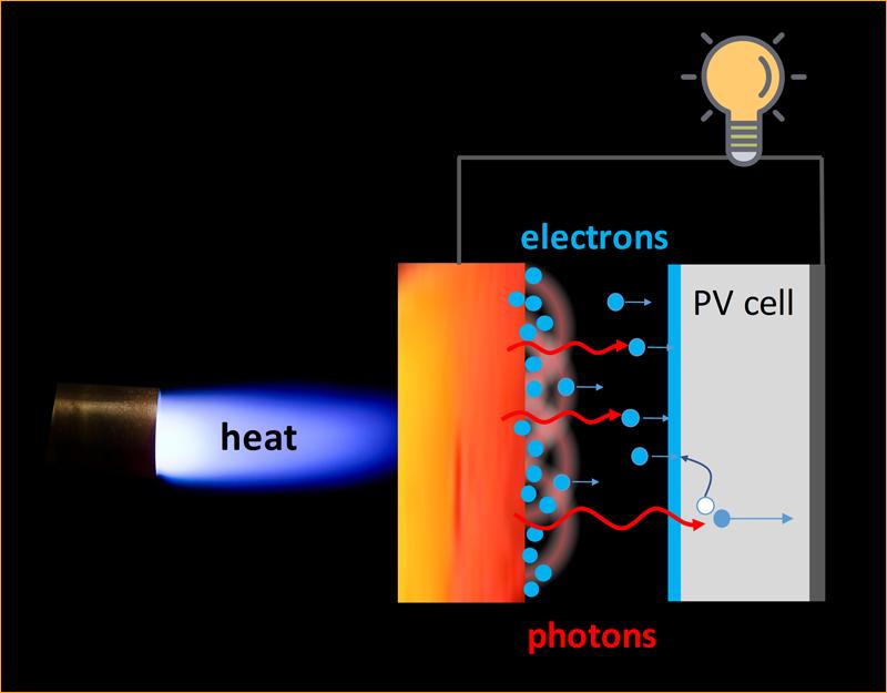 Esquema del funcionamiento dl dispositivo diseñado por UPM para mejorar la eficiencia de conversión termoeléctrica.