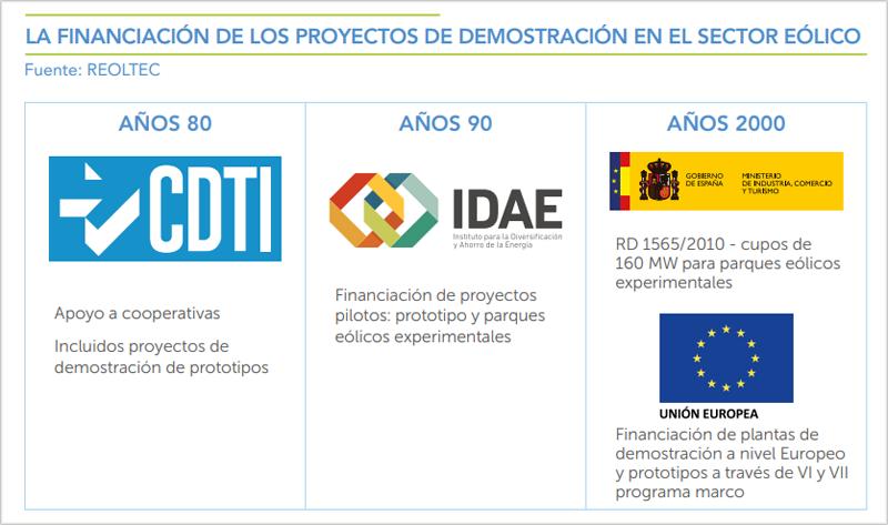 Instituciones que han apoyado a la financiación y la investigación.
