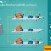 Siemens desarrolla un proyecto piloto en Hamburgo para la digitalización de las redes de distribución secundarias