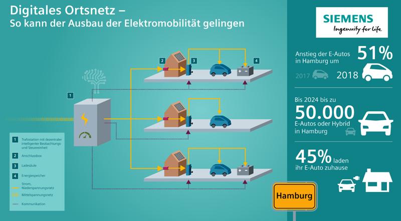 Infografía del proyecto de Siemens y Stromnetz Hamburg GmbH