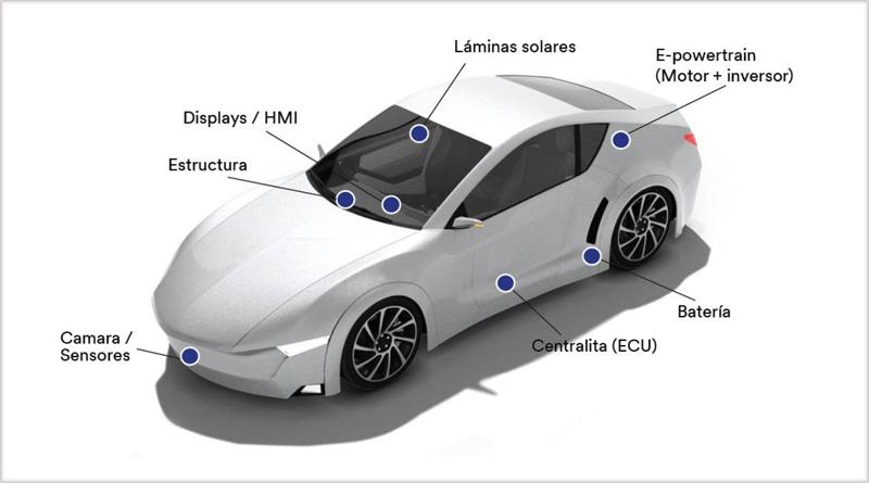 Soluciones para el vehículo eléctrico