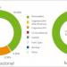 Ahorro de 5.000 toneladas de CO2 gracias al suministro de electricidad verde en el municipio de Los Barrios