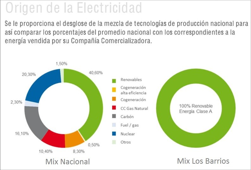 Gráfico del suministro eléctrico de Axpo