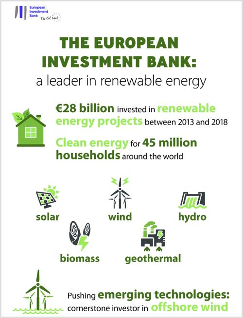 Gráfico del Banco Europeo de Inversiones