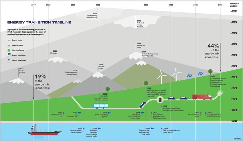 Gráfico del informe a 2050