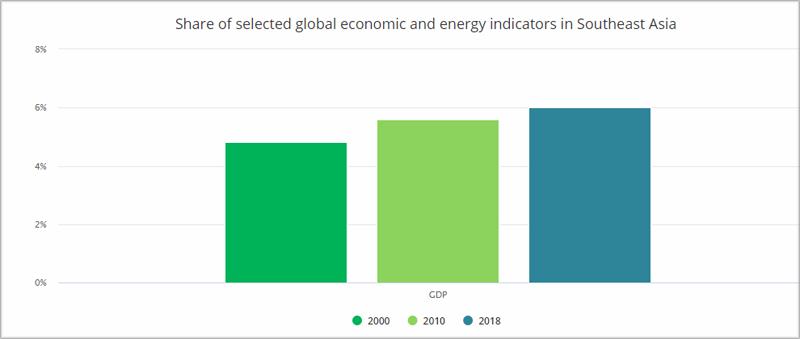 Gráfico de la evolución de la energía durante los últimos años.