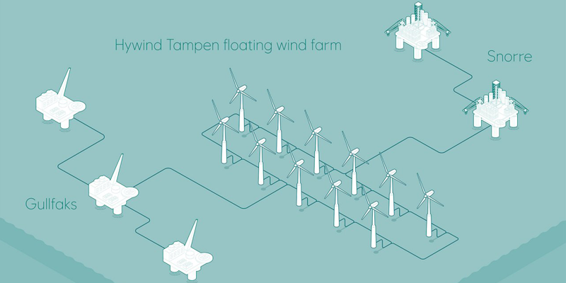 parque eólico flotante Hywind Tampen