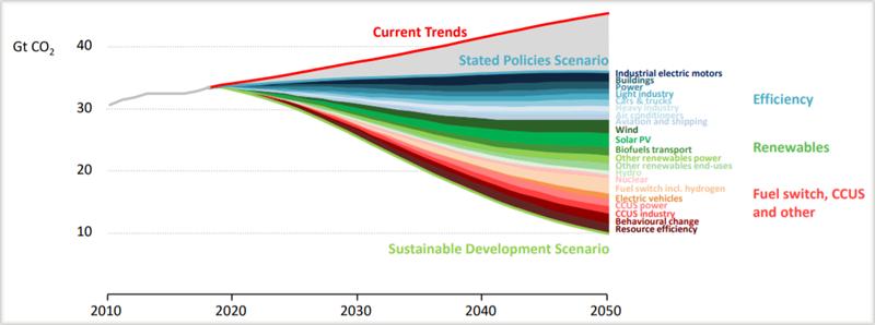 Gráfico EmIsiones CO2