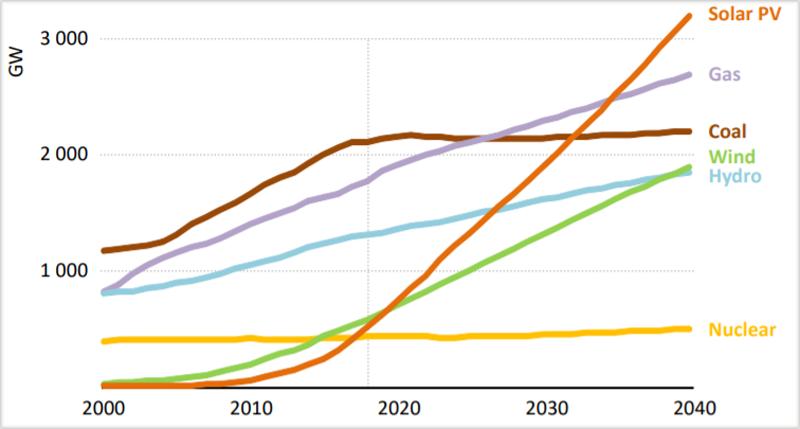Gráfico energía fotovoltaica