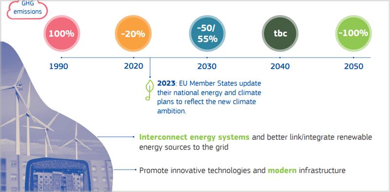 Hoja de ruta Energía Limpia European Green Deal