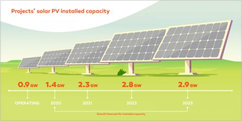 Nuevo acuerdo empresarial que da acceso a una capacidad instalada de 2,9 GW de fotovoltaica en España en 2023