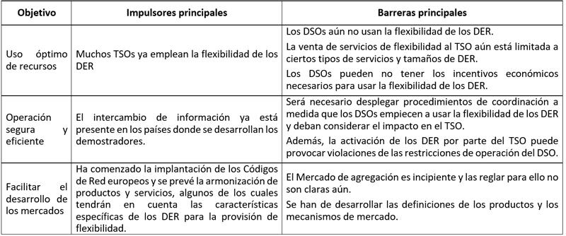 Tabla I. Principales impulsores y barreras para la coordinación TSO-DSO.