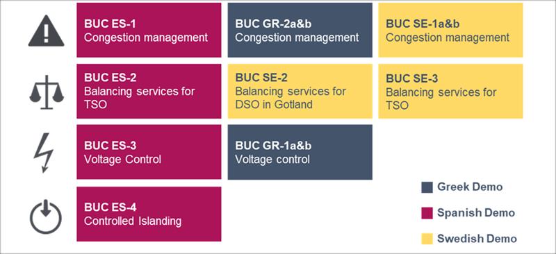 Figura 2. Business Use Cases considerados en CoordiNet (Gürses-Tran et al., 2019).