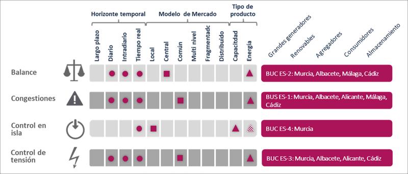 Figura 3. Alcance de la demo española.