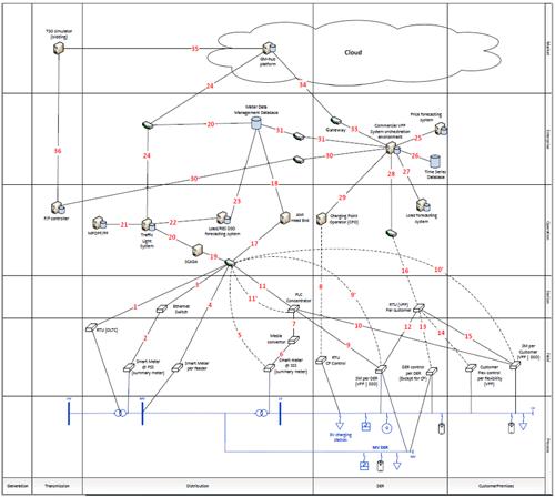 gráfico SGAM