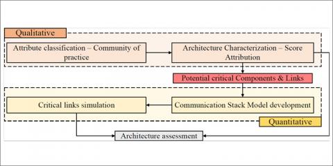 Análisis de escalabilidad y replicabilidad en el proyecto europeo Integrid
