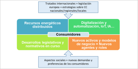 La Red Eléctrica Inteligente como columna vertebral de la transición energética: nuevos agentes y servicios, elementos, inversiones y regulación