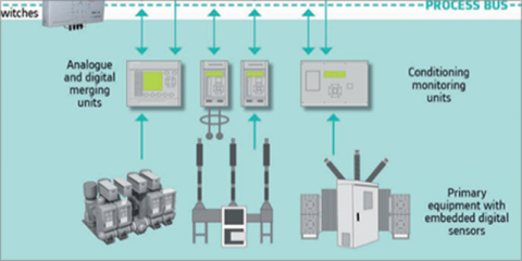 TSN en Smart Grids - Comunicaciones deterministas para operaciones críticas