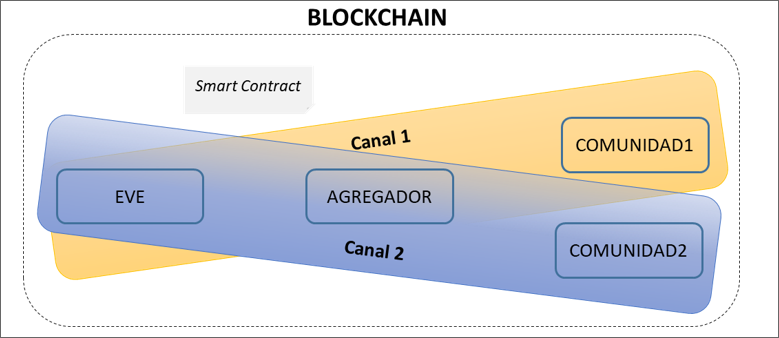 "Esquema de un ""smart contract"" del proyecto AIGECO."