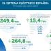 Las energías renovables representan casi la mitad del total del parque generador de energía eléctrica en España