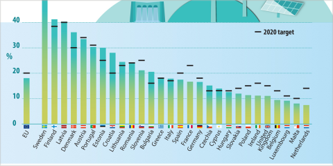 Doce países de la UE alcanzaron en 2018 los objetivos nacionales de energía vinculantes para este año