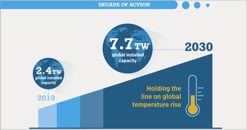 Gráfico de renovables en CDN (contribuciones determinadas a nivel nacional)