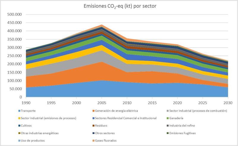 Gráfico de emisiones