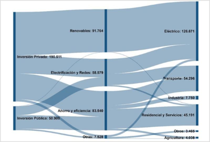 Gráfico sobre inversiones
