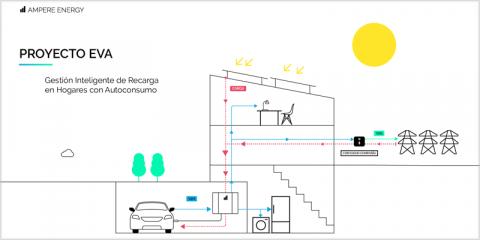 Desarrollan en Valencia un sistema doméstico de carga para vehículos eléctricos con bidireccionalidad de energía