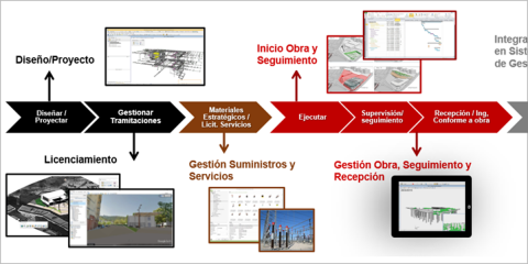 Integración de metodología BIM en la gestión de activos de distribución