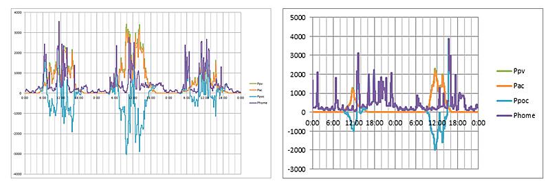 Figura 6. Potencia simulada (sin almacenamiento) en verano. Figura 7. Potencia simulada (sin almacenamiento) en invierno.