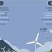 La provincia de Burgos acogerá el complejo eólico Herrera con 63 MW de capacidad instalada