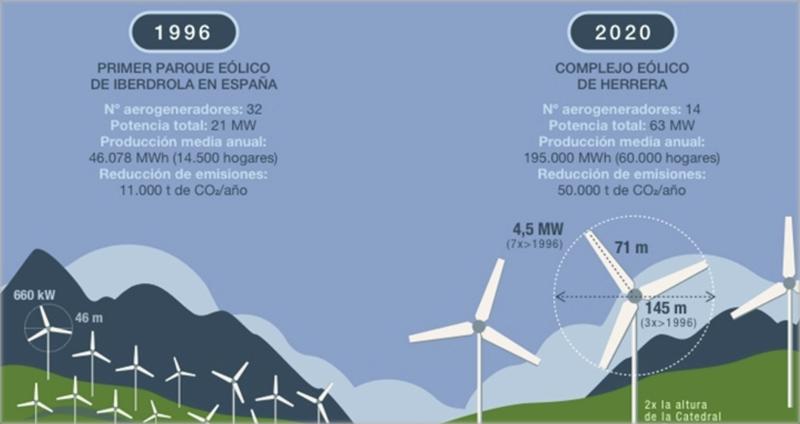 Gráfico con la evolución de los parques eólicos de Iberdrola